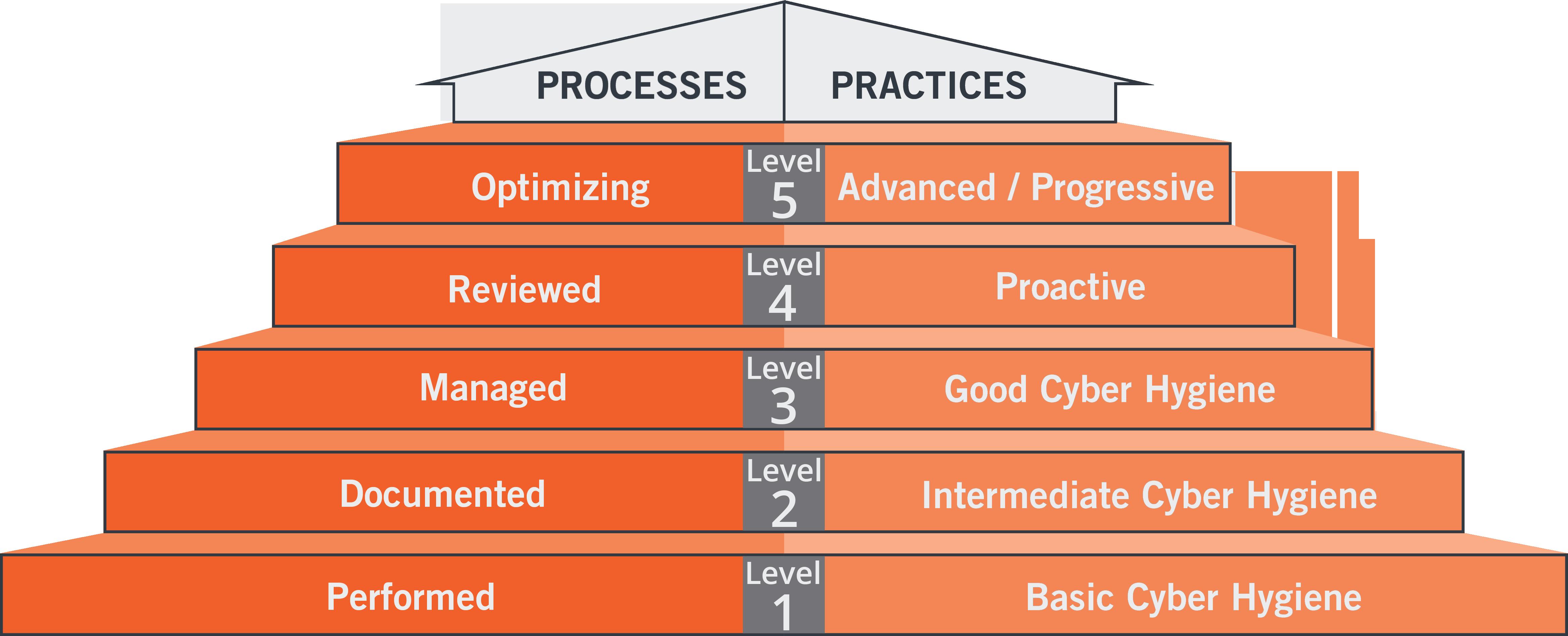 CMMC_Maturity Levels_Processes_Practices.png